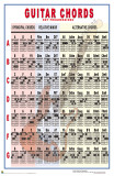 Guitar Chords - Key Progressions Poster