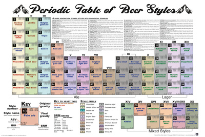 Periodic Table Of Beer Posters