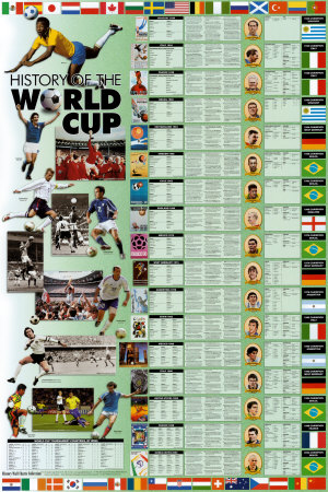 History of the World Cup Prints