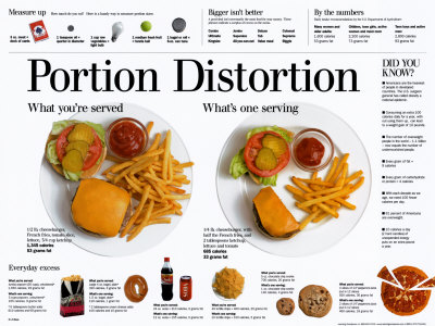 Portion Distortion Posters by Lee Dean at AllPosters.