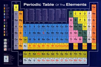 Układ okresowy pierwiastków plakat