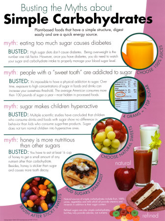 Foods High In Simple Carbohydrates