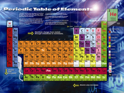 Tavola periodica degli elementi stampe su - Poster tavola periodica degli elementi ...