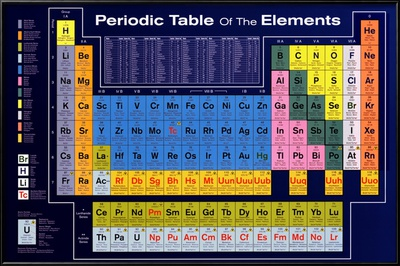 Periodic Table of the Elements Lamina Framed Poster