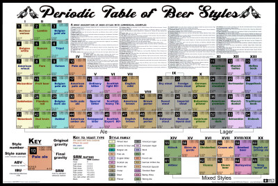A Peridoc Table of Beer Styles Affiche