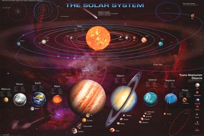 Sluneční soustava Plakát