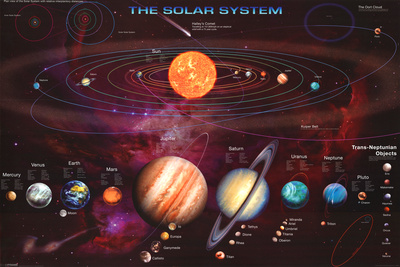 Güneş Sistemi Poster