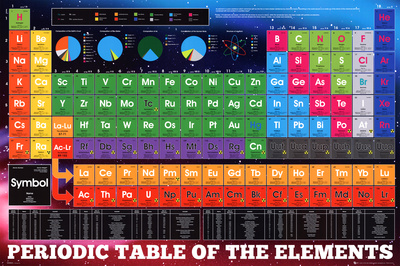 Periodic table of elements chemistry poster for classrooms