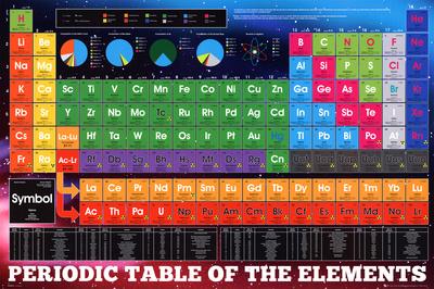 Tabla periódica de los elementos, en inglés Póster