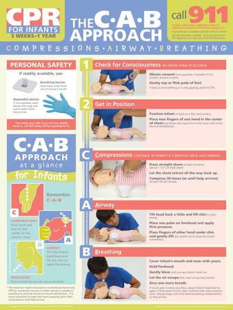 Infant CPR Poster Prints
