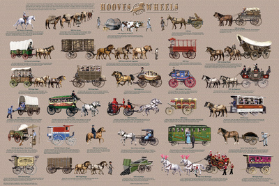 Hooves and Wheels - Horse-Drawn Vehicles Educational Poster Prints
