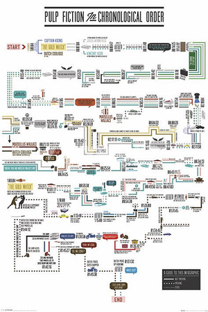 Pulp Fiction - Chronological Order Movie Poster Prints
