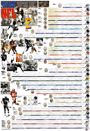 History of the NFL Art at AllPosters.
