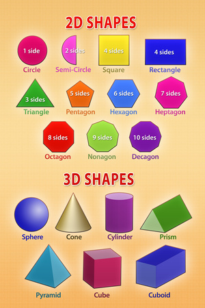 2D and 3D Shapes Educational Chart Posters!