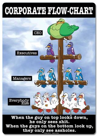 Corporate Flow Chart Tin Sign Tin Sign