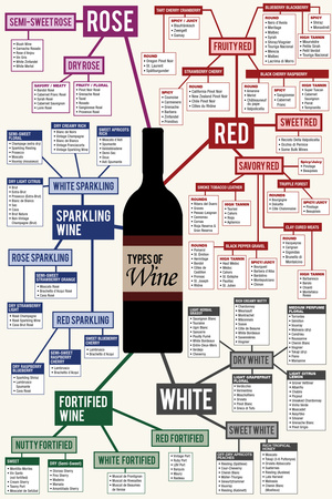 Types of Wine Chart Plastic Sign Plastic Sign