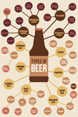 Types of Beer Plastic Sign Plastic Sign