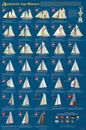 America's Cup Winners Posters