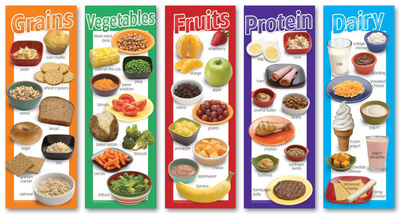 Food Groups Poster Set Prints