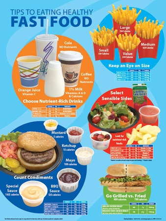 Tips to Eating Healthy Fast Food Poster Photo