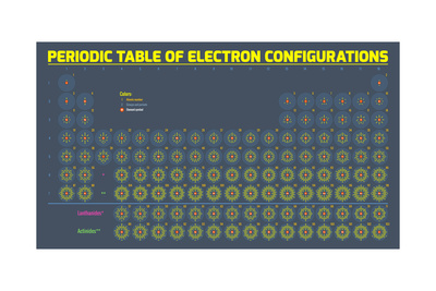 Periodic Table of Electron Configurations Prints by  digitalpixel