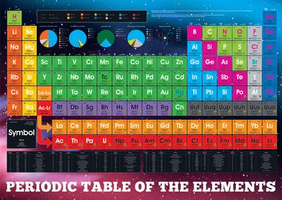 Periodic Table of Elements Velkoformátový plakát