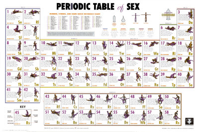 Periodic Table of Sex Plakat