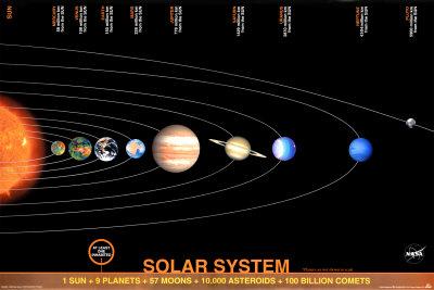 Aurinkokunta Mittakaava