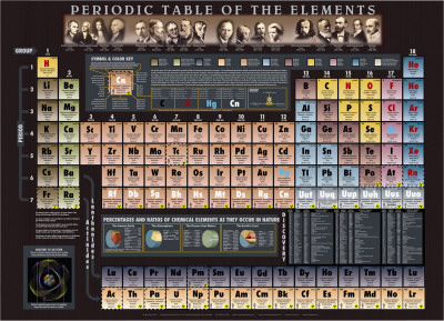 Periodic Table Chart - ©Spaceshots Poster