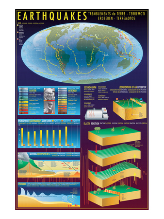 Earthquakes Posters
