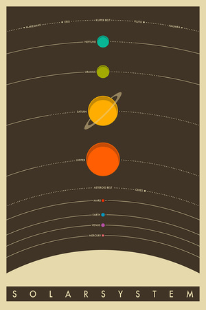 The Solar System Plakat
