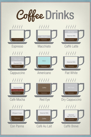 Coffee Drinks Print