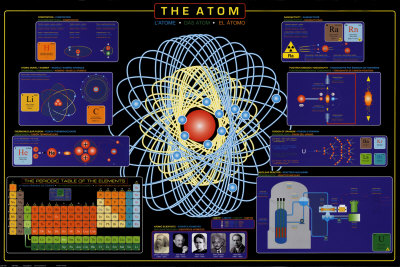 Example of an Atom chemistry poster for classrooms