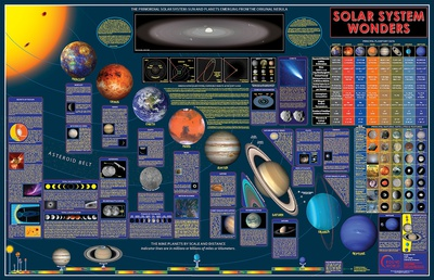 Wonders Of The Solar System Wall Chart Posters