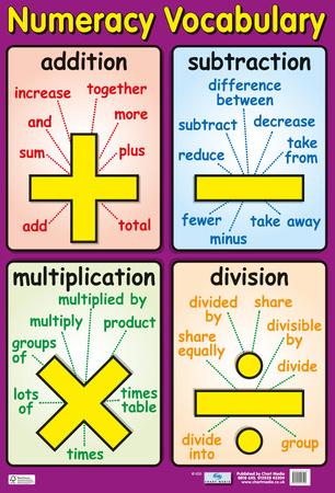 Numeracy Vocabulary Photo