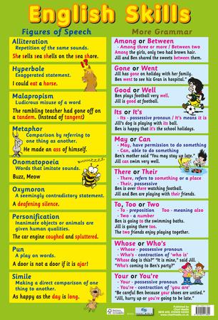 English Language Skills アートポスター