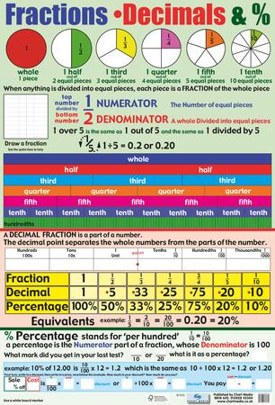 Fractions Decimals & % Lámina