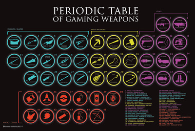 Periodic Table Of Gaming Weapons Poster