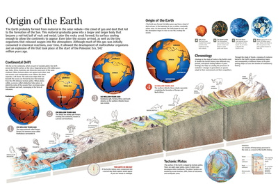 Infographic About of Planet Earth and Changes of its Geography and Biology Through Geological Eras Prints