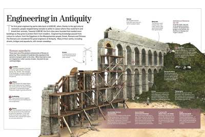 Infographic About Roman Engineering Works with Details About the Building of an Aqueduct Poster