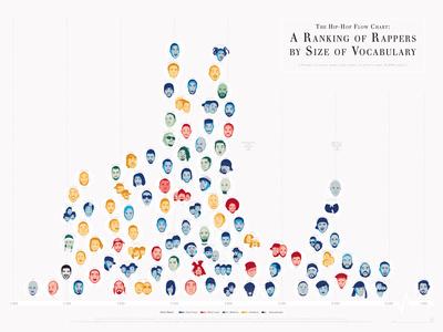 The Hip-Hop Flow Chart Prints by  Pop Chart Lab