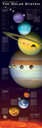 Known Bodies Of The Solar System Photo