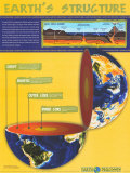 Earth&#39;s Structure Affiche