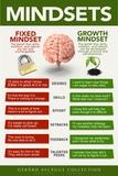 Growth mindset (væksttankegang) Plakat af  Gerard Aflague Collection