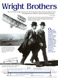 Wright Brothers Affiches