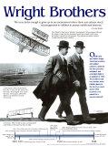 Bracia Wright Reprodukcje