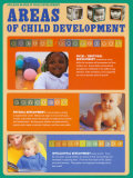 Child Development- Areas of Development (Part 1 of 6) Posters