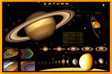Saturn Posters