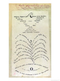 "La Colombe Poignardee"" and ""Le Jet D'Eau,"" Two Calligrams Giclee Print by Guillaume Apollinaire"
