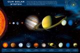 太陽系の星 ポスター